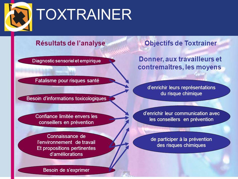 TOXTRAINER Résultats de l'analyse Objectifs de Toxtrainer