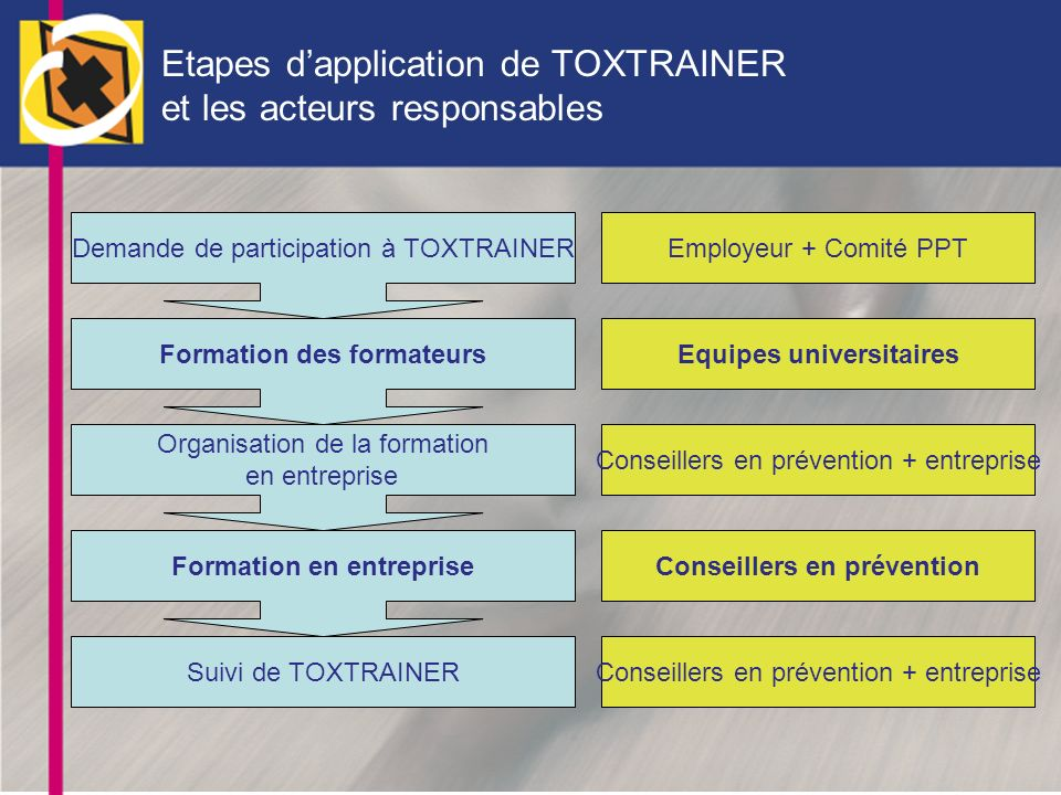 Etapes d'application de TOXTRAINER et les acteurs responsables