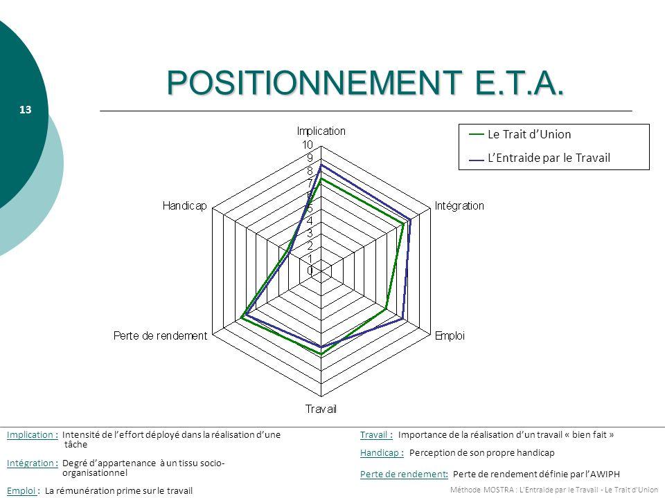POSITIONNEMENT E.T.A. Le Trait d'Union L'Entraide par le Travail