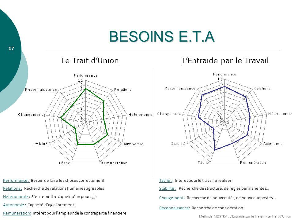 BESOINS E.T.A Le Trait d'Union L'Entraide par le Travail