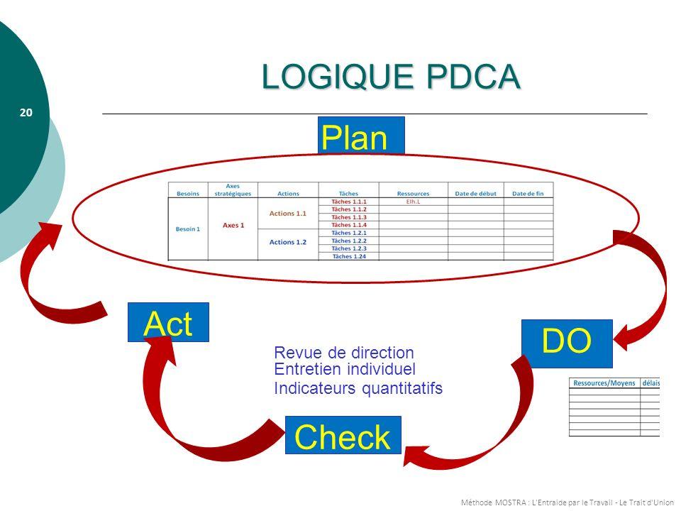 LOGIQUE PDCA Plan Act DO Check Revue de direction Entretien individuel
