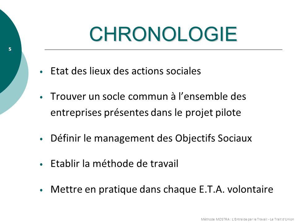 CHRONOLOGIE Etat des lieux des actions sociales