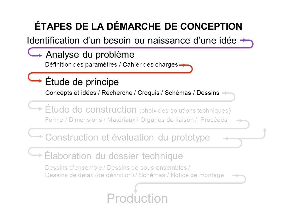 ÉTAPES DE LA DÉMARCHE DE CONCEPTION