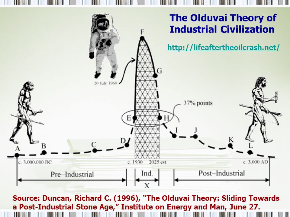 The Olduvai Theory of Industrial Civilization