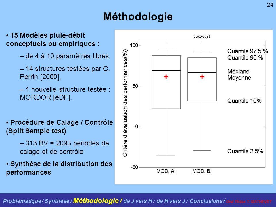 Méthodologie 15 Modèles pluie-débit conceptuels ou empiriques :
