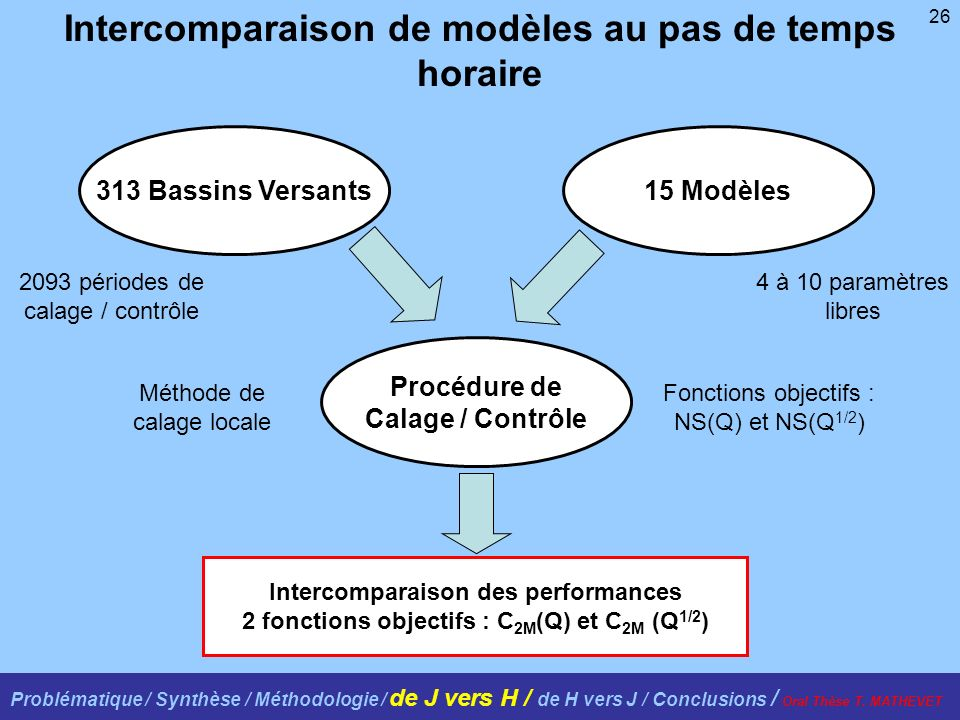 Intercomparaison de modèles au pas de temps horaire