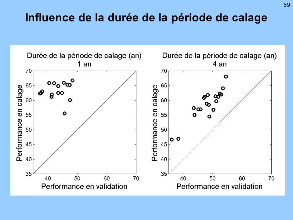 Influence de la durée de la période de calage