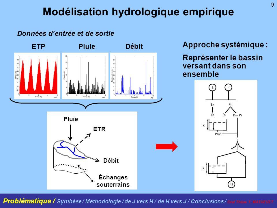 Modélisation hydrologique empirique