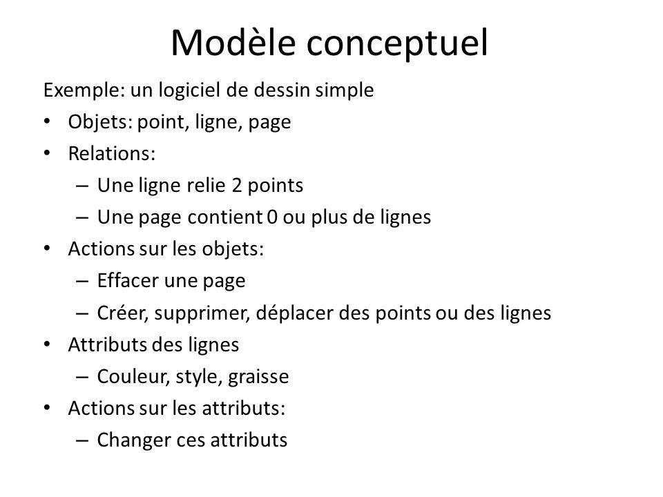 Modèle conceptuel Exemple: un logiciel de dessin simple