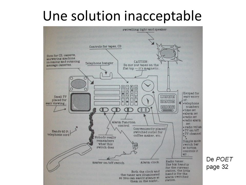 Une solution inacceptable