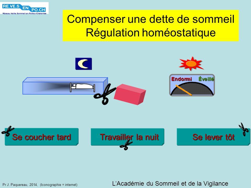 Compenser une dette de sommeil Régulation homéostatique