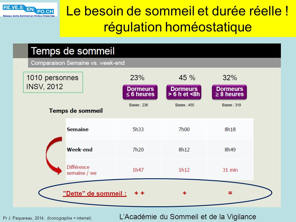 Le besoin de sommeil et durée réelle ! régulation homéostatique