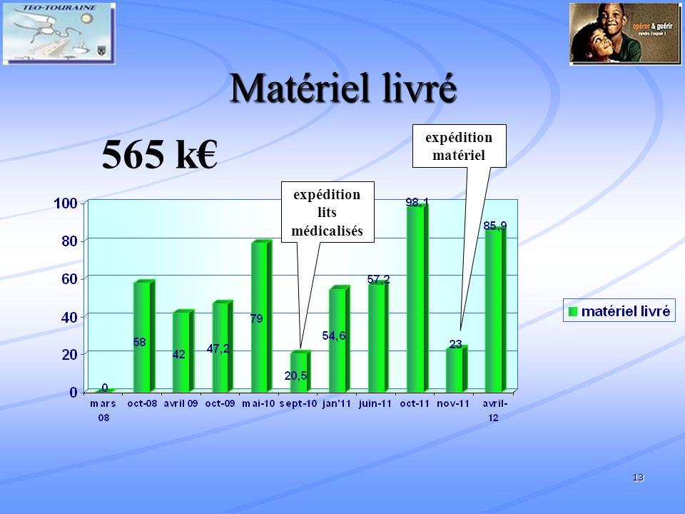 Matériel livré 565 k€ expédition matériel expédition lits médicalisés