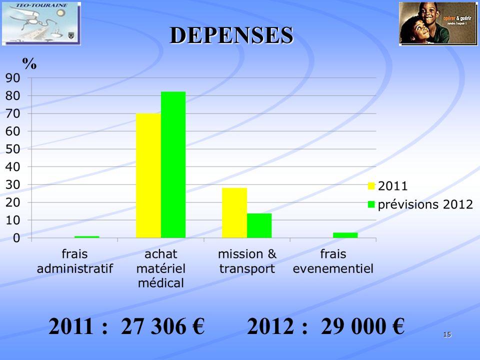 DEPENSES % 2011 : 27 306 € 2012 : 29 000 €