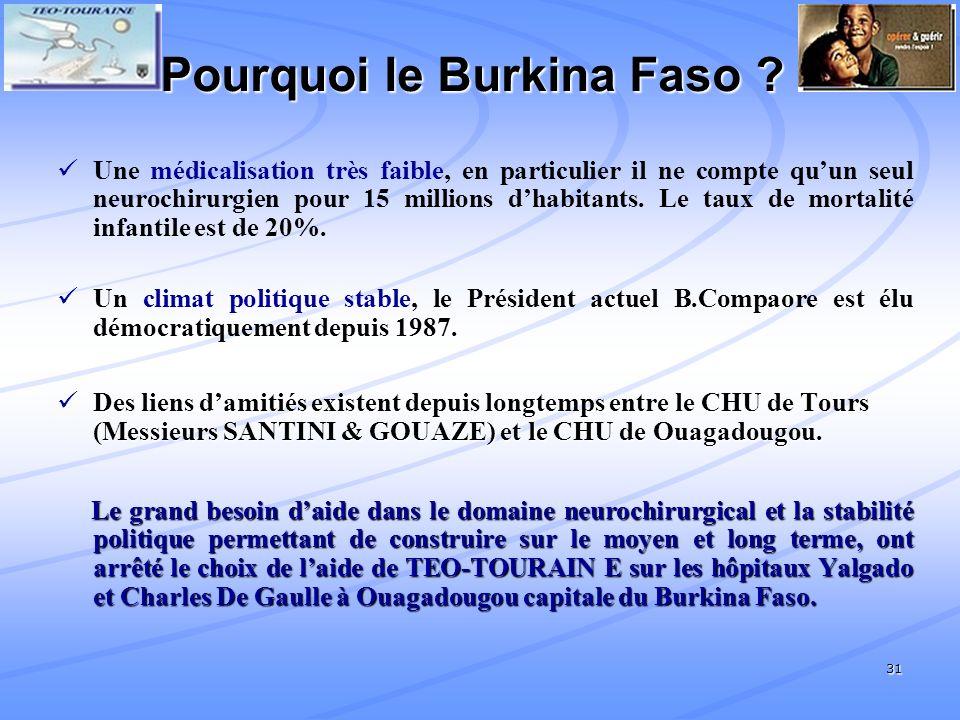 Pourquoi le Burkina Faso