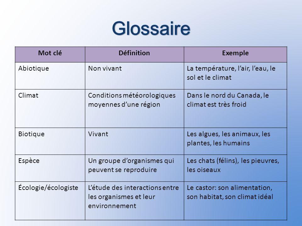 Glossaire Mot clé Définition Exemple Abiotique Non vivant