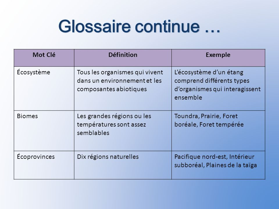 Glossaire continue … Mot Clé Définition Exemple Écosystème