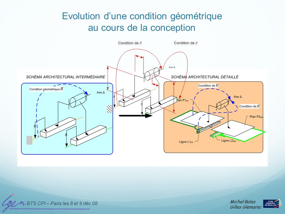 Evolution d'une condition géométrique au cours de la conception