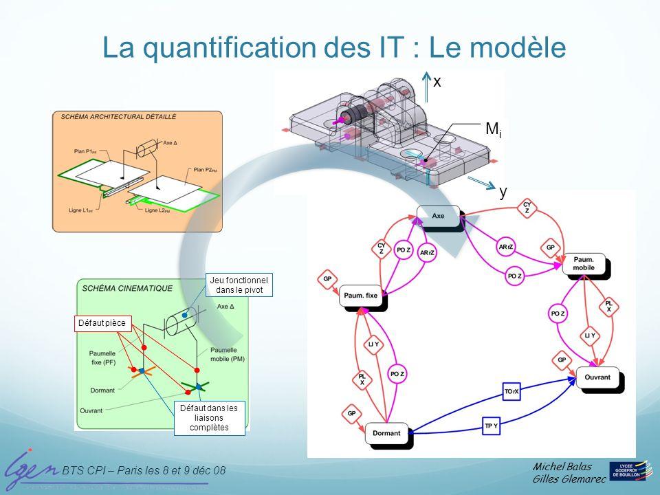 La quantification des IT : Le modèle
