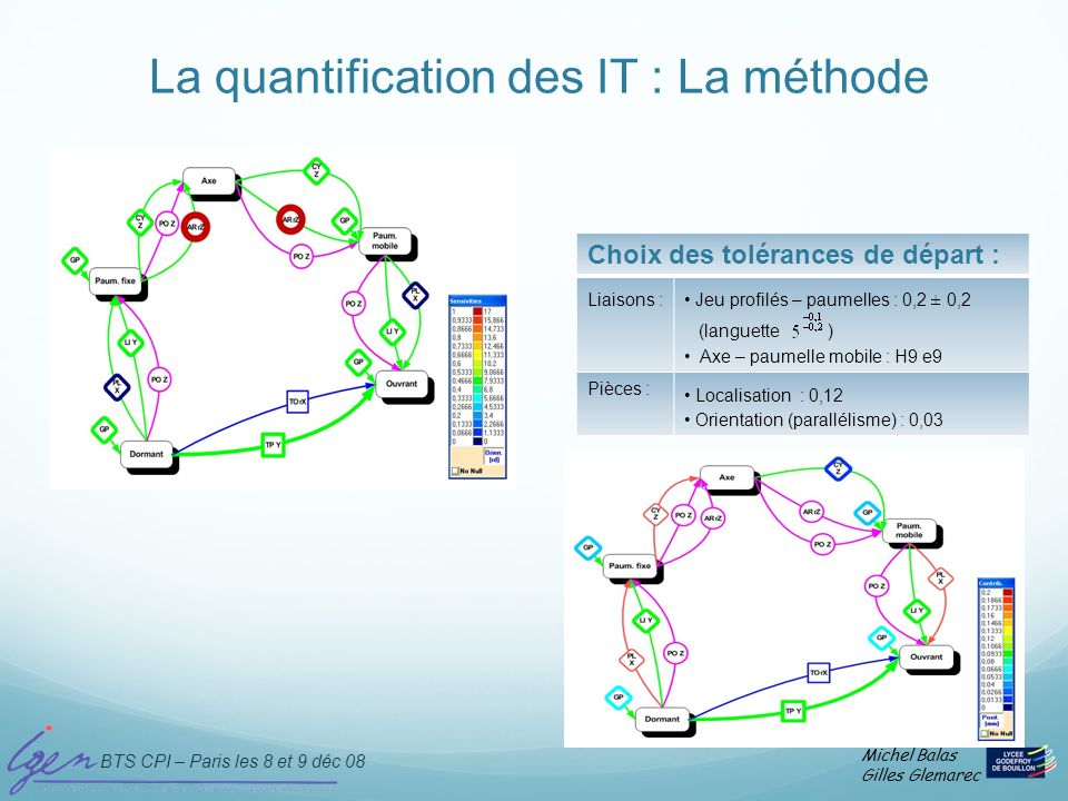 La quantification des IT : La méthode