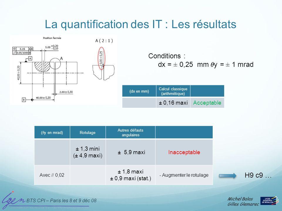 La quantification des IT : Les résultats