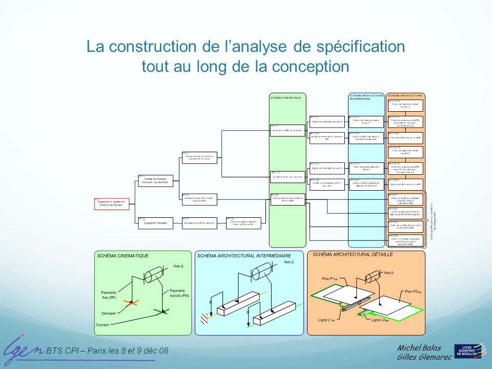 La construction de l'analyse de spécification tout au long de la conception