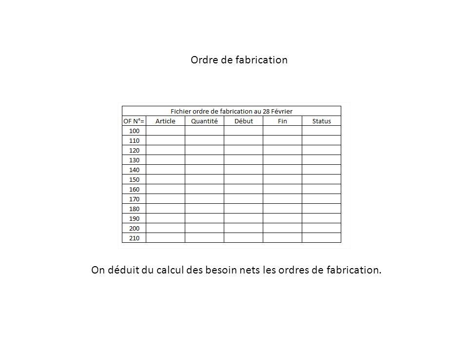 Ordre de fabrication On déduit du calcul des besoin nets les ordres de fabrication.