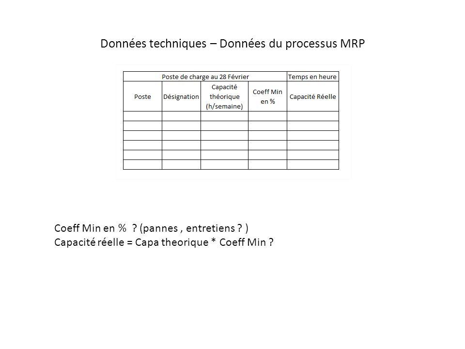 Données techniques – Données du processus MRP