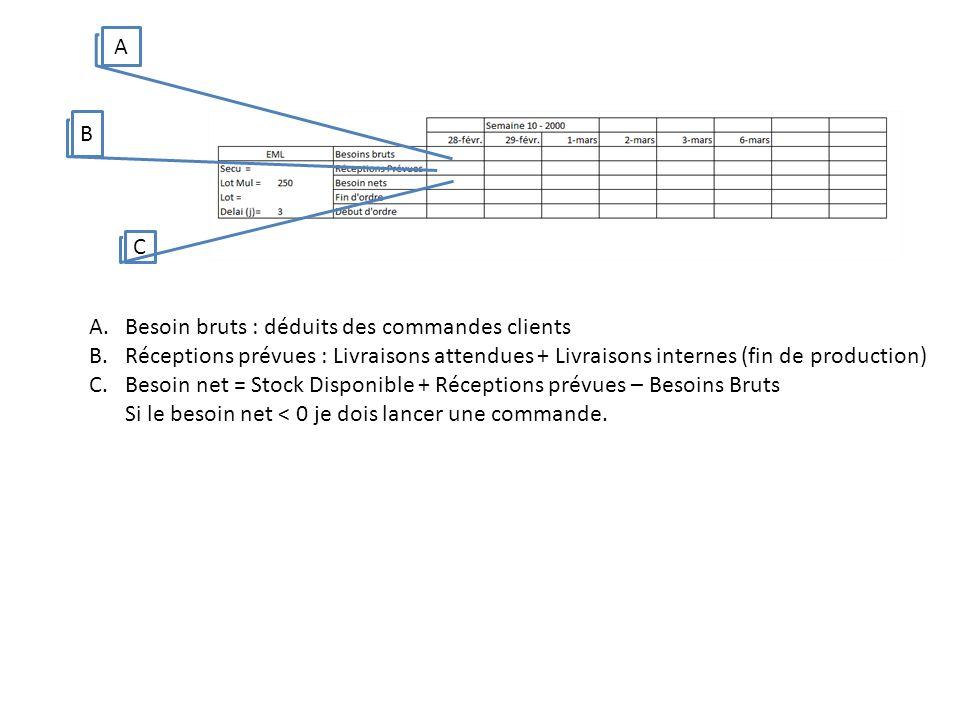 A B. C. Besoin bruts : déduits des commandes clients. Réceptions prévues : Livraisons attendues + Livraisons internes (fin de production)
