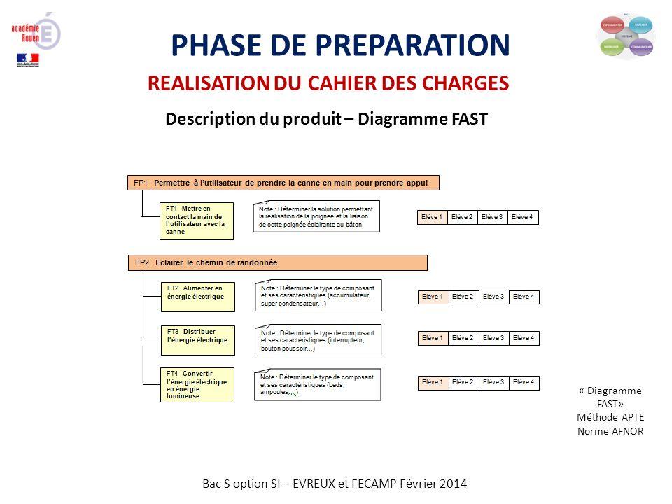 PHASE DE PREPARATION REALISATION DU CAHIER DES CHARGES