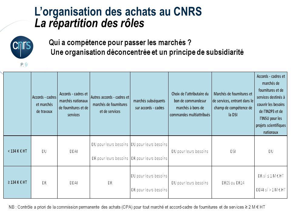 L'organisation des achats au CNRS La répartition des rôles