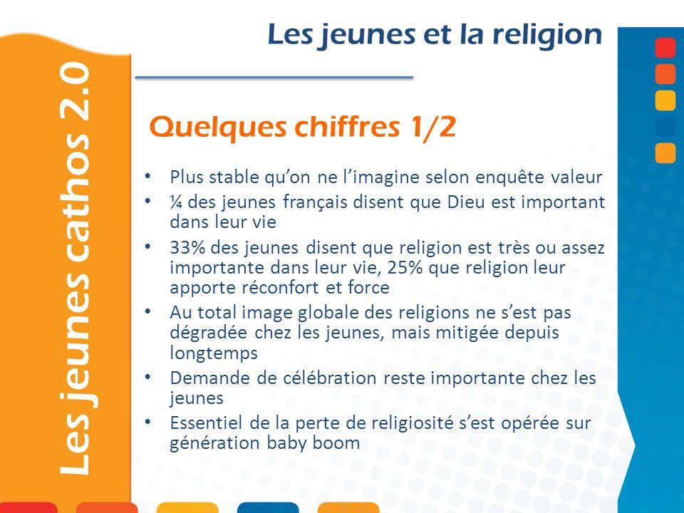 Les jeunes cathos 2.0 Les jeunes et la religion Quelques chiffres 1/2