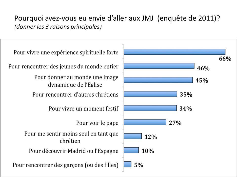 Pourquoi avez-vous eu envie d'aller aux JMJ (enquête de 2011)