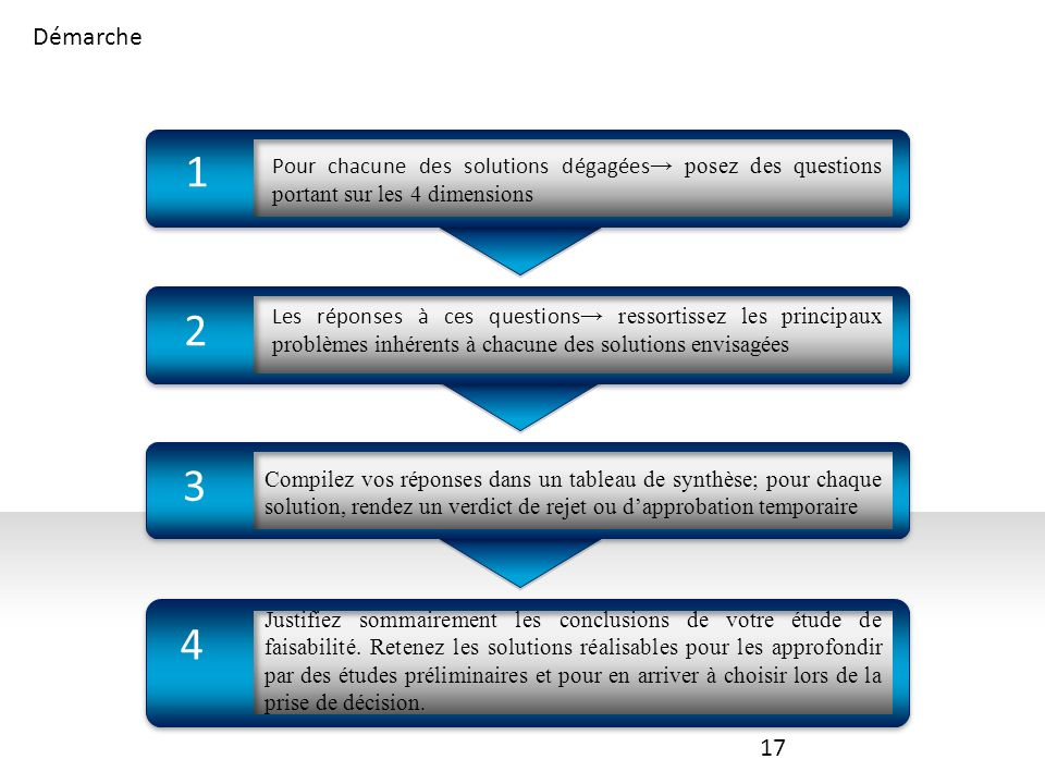 Démarche 1. Pour chacune des solutions dégagées→ posez des questions portant sur les 4 dimensions.