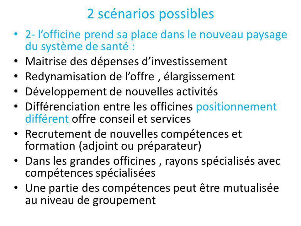 2 scénarios possibles 2- l'officine prend sa place dans le nouveau paysage du système de santé : Maitrise des dépenses d'investissement.