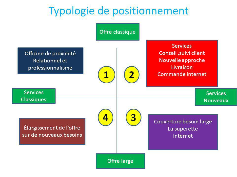 Typologie de positionnement