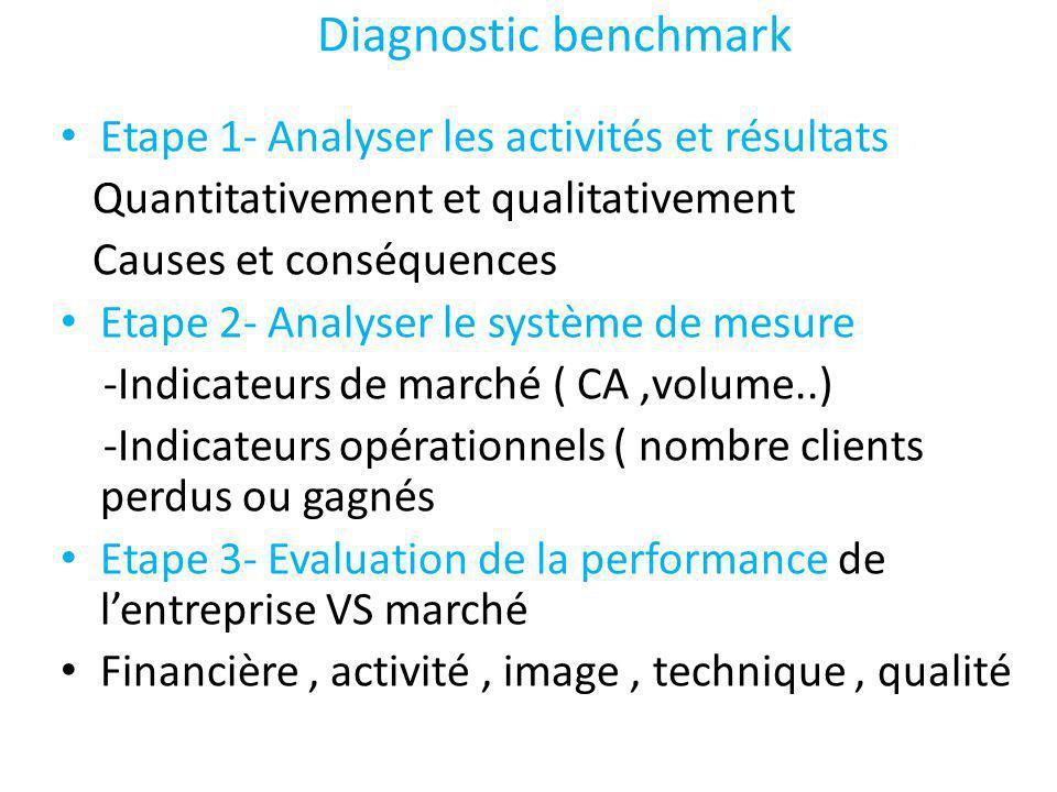 Diagnostic benchmark Etape 1- Analyser les activités et résultats