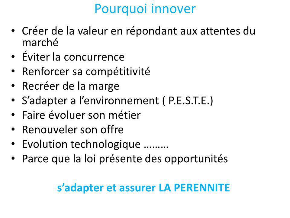 Pourquoi innover Créer de la valeur en répondant aux attentes du marché. Éviter la concurrence. Renforcer sa compétitivité.