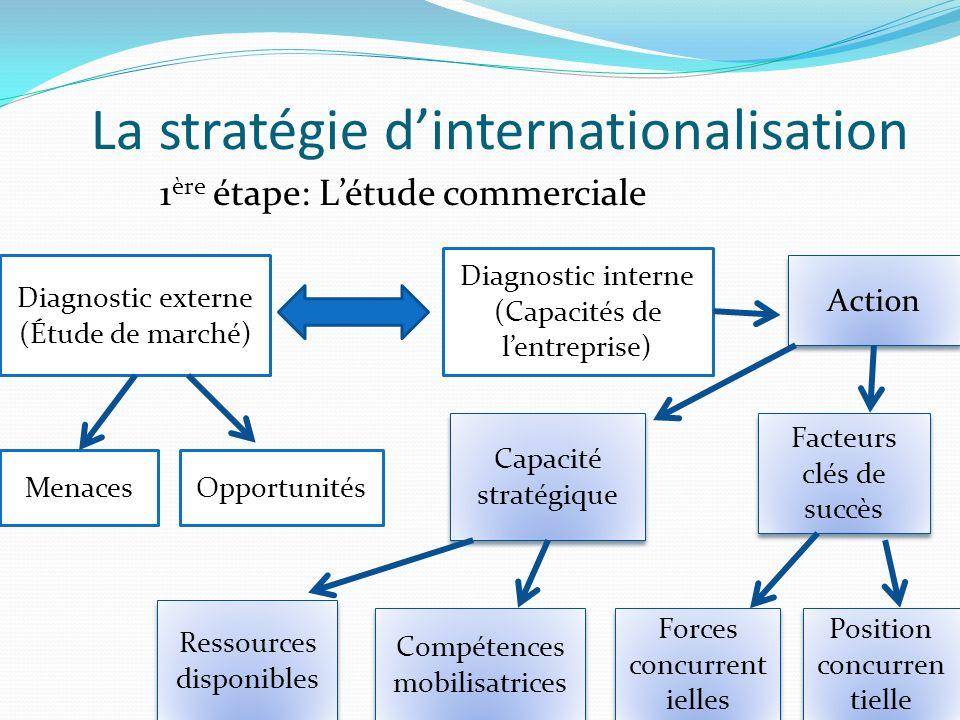 La stratégie d'internationalisation