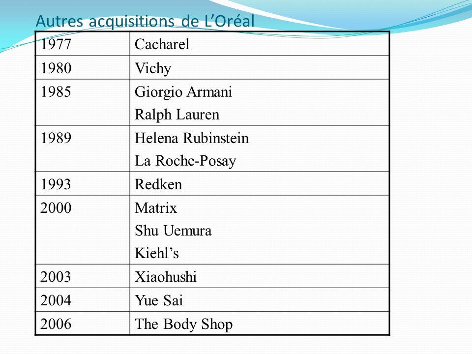 Autres acquisitions de L'Oréal