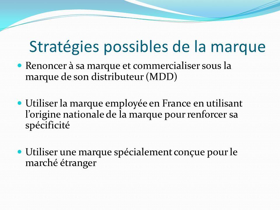 Stratégies possibles de la marque