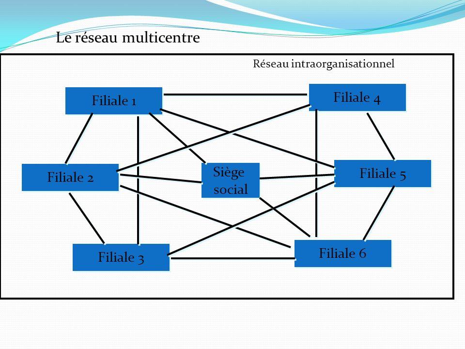 Le réseau multicentre Filiale 4 Filiale 1 Siège Filiale 5 Filiale 2