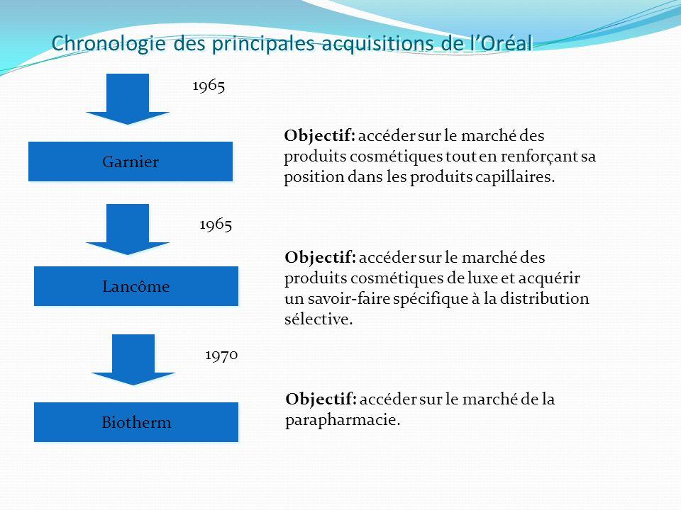 Chronologie des principales acquisitions de l'Oréal