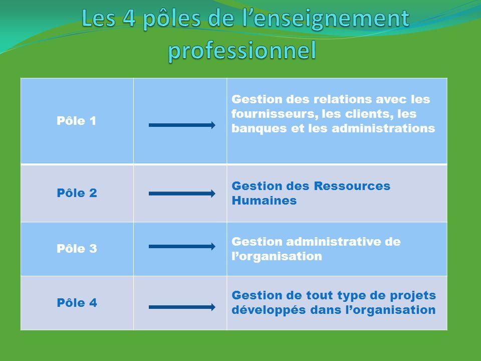 Les 4 pôles de l'enseignement professionnel