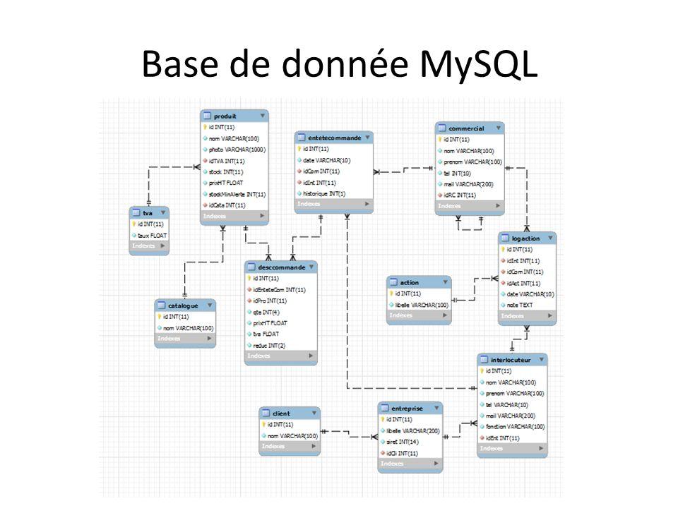 Base de donnée MySQL