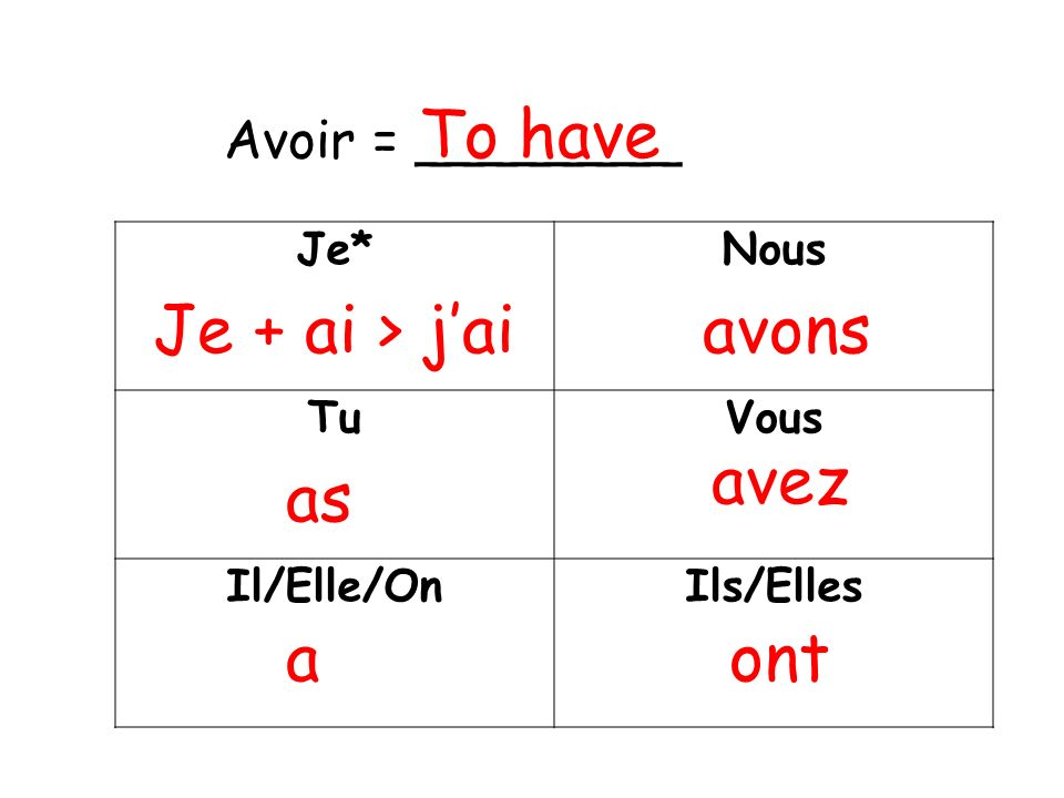 To have Je + ai > j'ai avons avez as a ont Avoir = ________ Je*