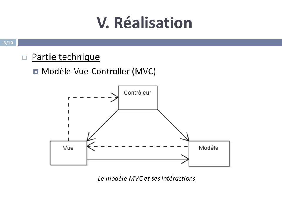 Le modèle MVC et ses intéractions