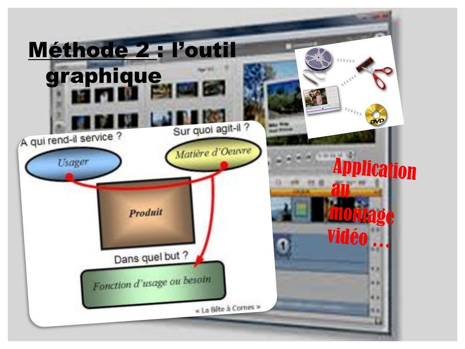 Méthode 2 : l'outil graphique