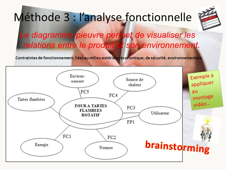 Méthode 3 : l'analyse fonctionnelle