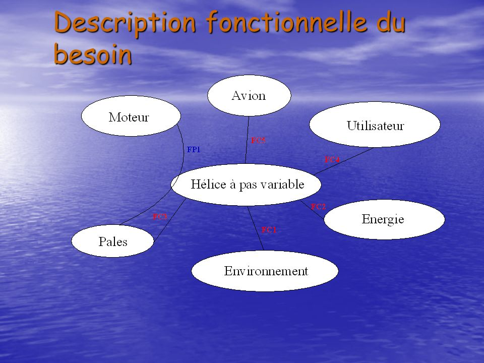 Description fonctionnelle du besoin